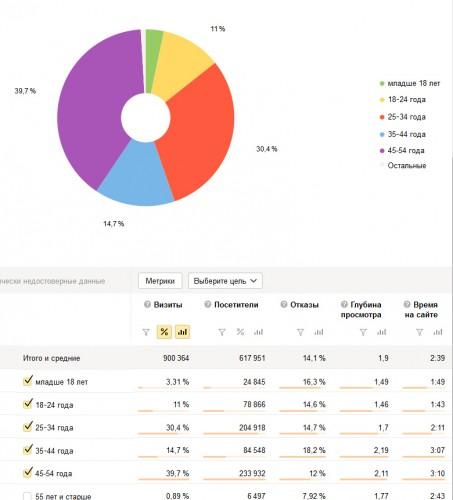 Ezo club  Статистика сайта