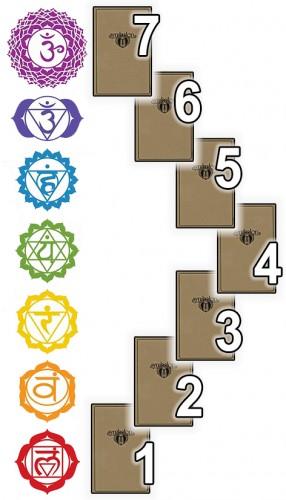 Чакровый расклад  7 чакр